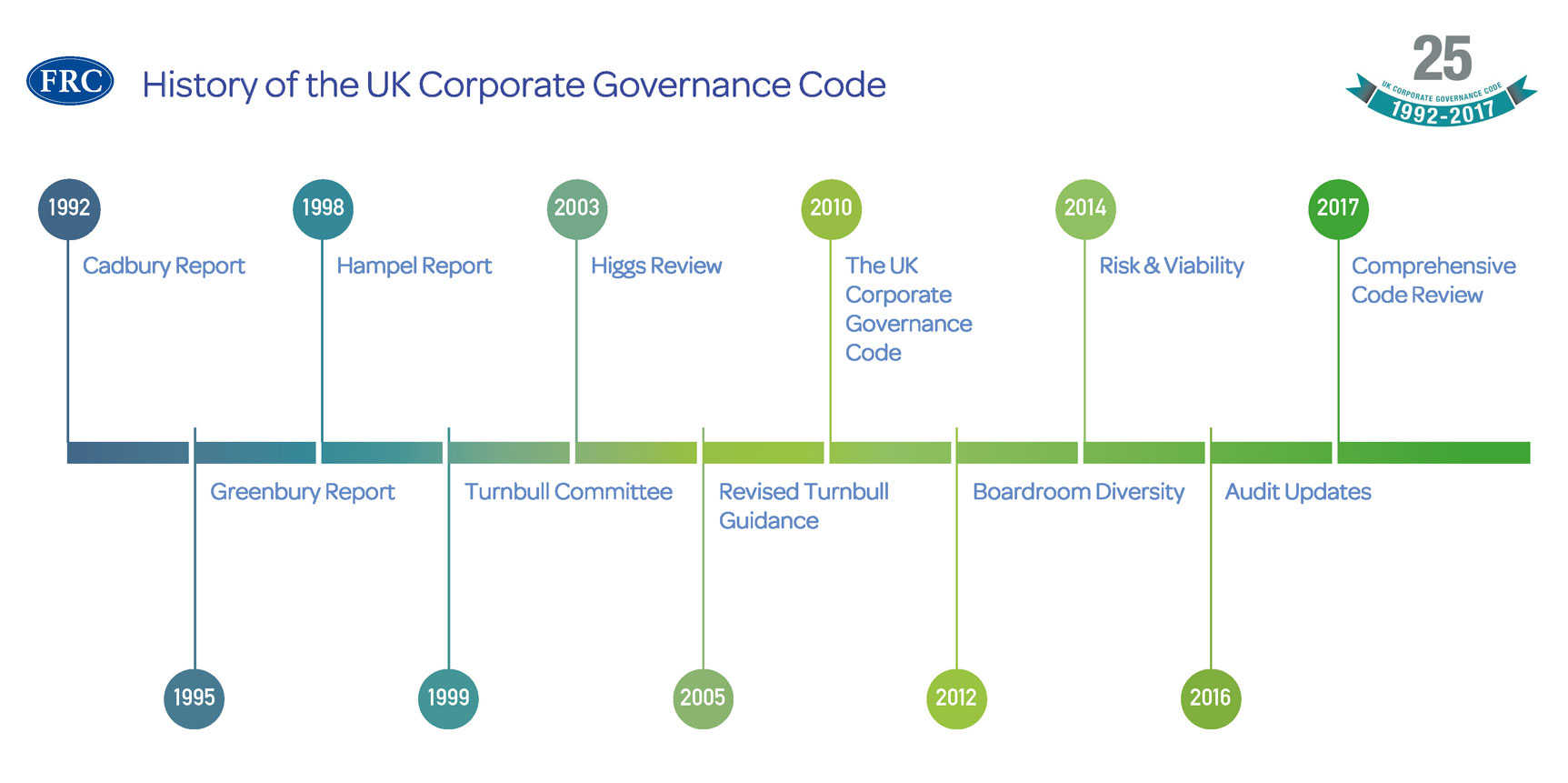 corporate governance code The corporate governance code is not only a document explaining the best standards of observing shareholder rights and facilitating their implementation in practice, it is also an efficient tool of making a company's management more efficient and ensuring its long-term.