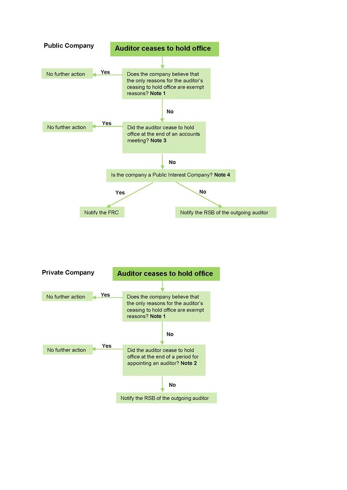 flow chart for companies - Flow Chart Of Company